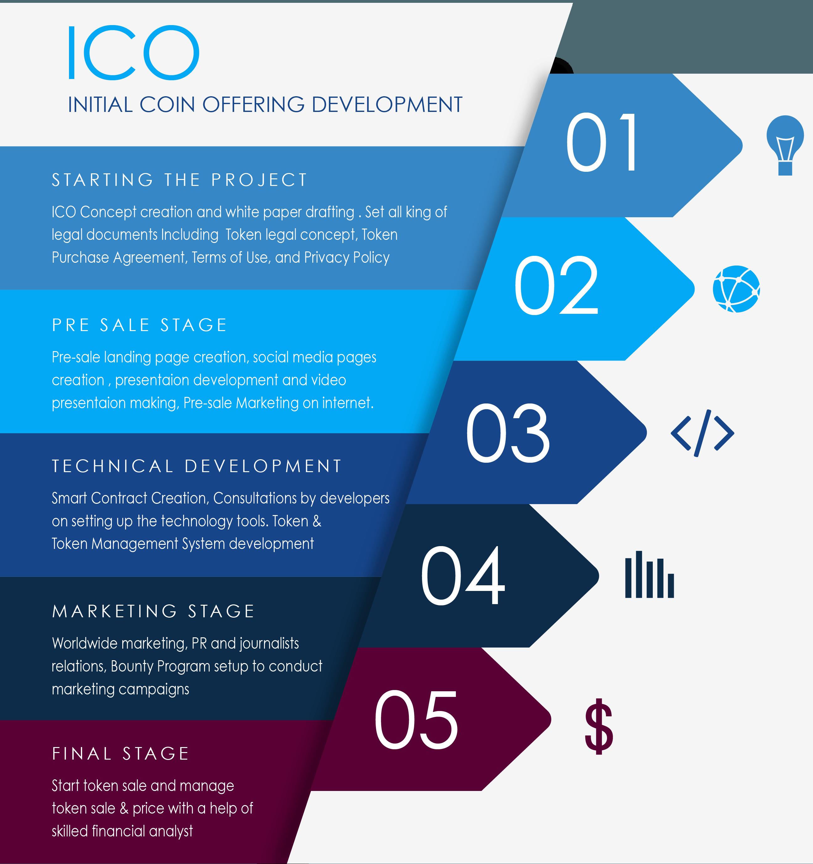 ICO Development Company Hire Initial coin offering Developer