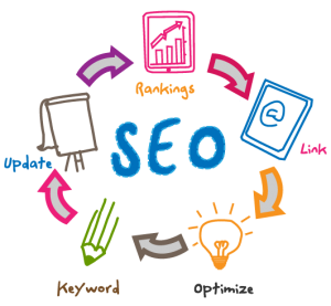 SEO Services in Dubai UAE